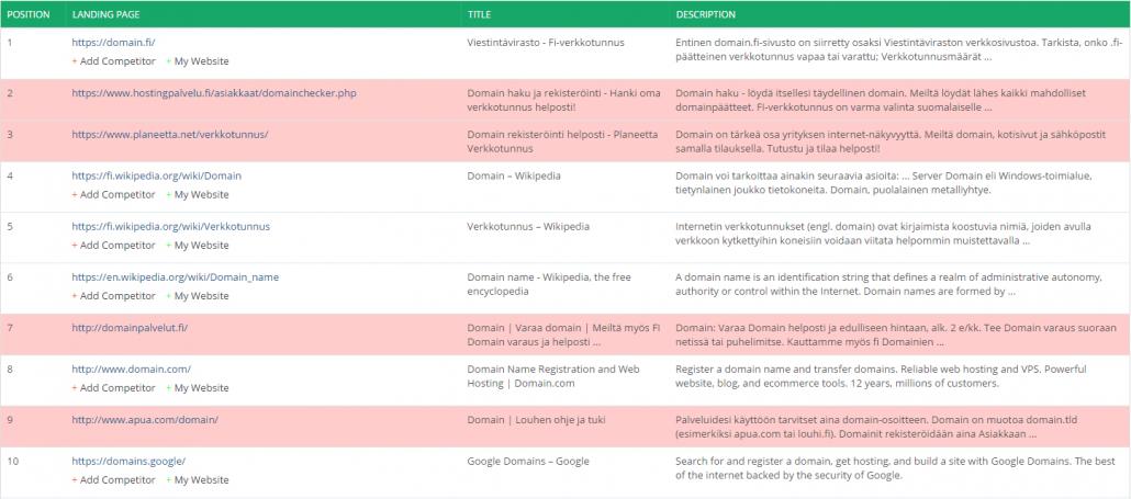 Domainvälittäjien sijoitukset: Domain