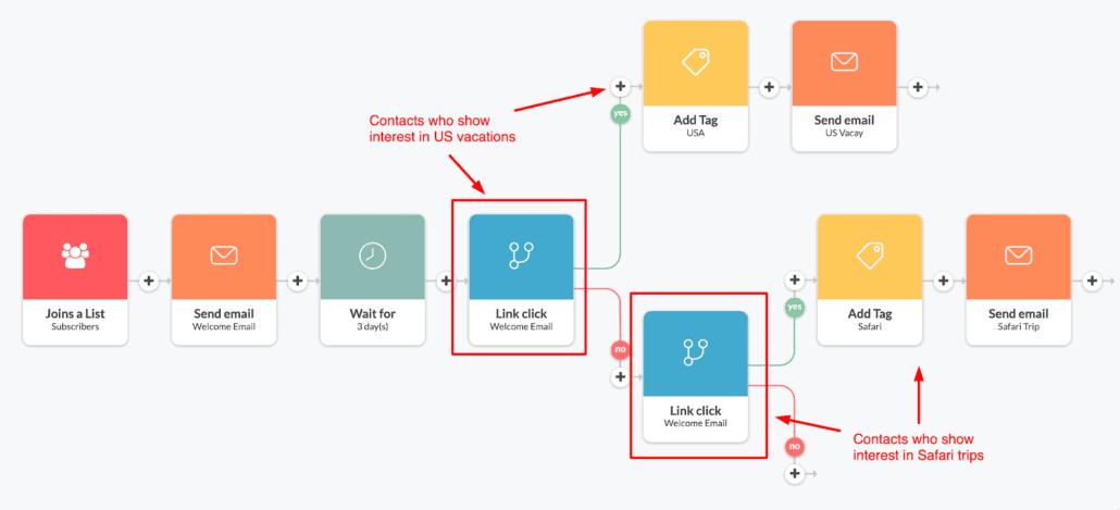 Sähköpostimarkkinoinnin automaatio prosessi